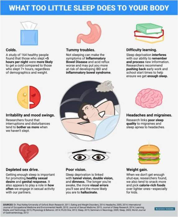 """why is sleep important """"your brain is actually very active during sleep doing important things — it's not  just resting,"""" says carl w bazil, md, phd, the caitlin tynan."""